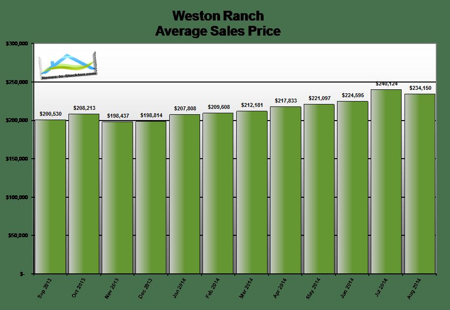 14aug-weston-ranch-ca-average-home-sales-price