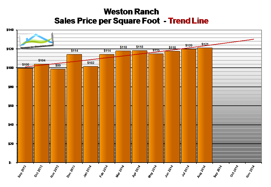 14aug-weston-ranch-ca-home-prices-per-square-foot
