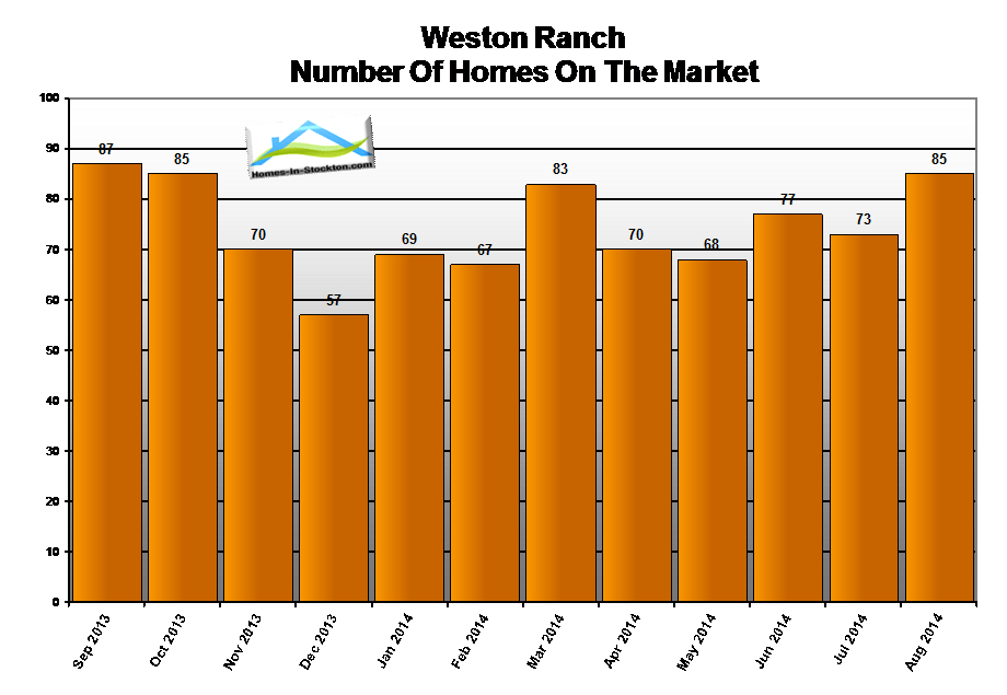 14aug-weston-ranch-ca-number-homes-for-sale