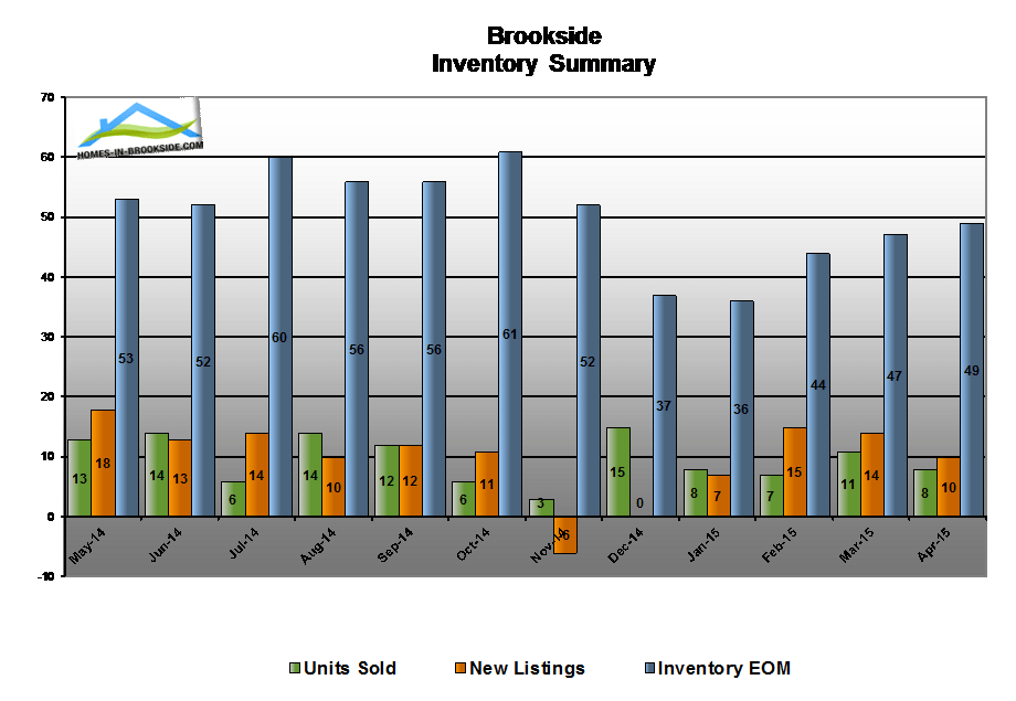 15apr-brookside-ca-housing-inventory-summary