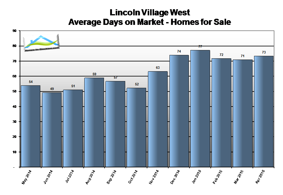 15apr-lincoln-village-west-ca-homes-average-days-on-market