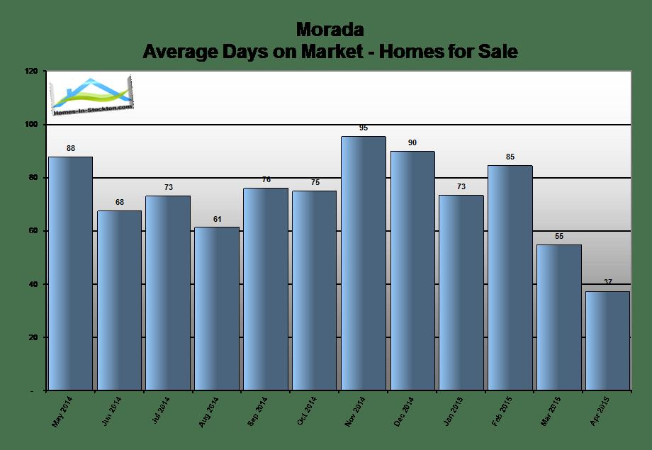 15apr-morada-ca-homes-average-days-on-market