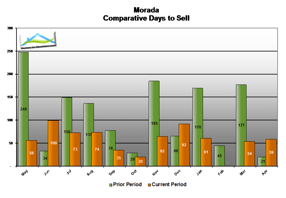 15apr-morada-ca-number-days-to-sell-home