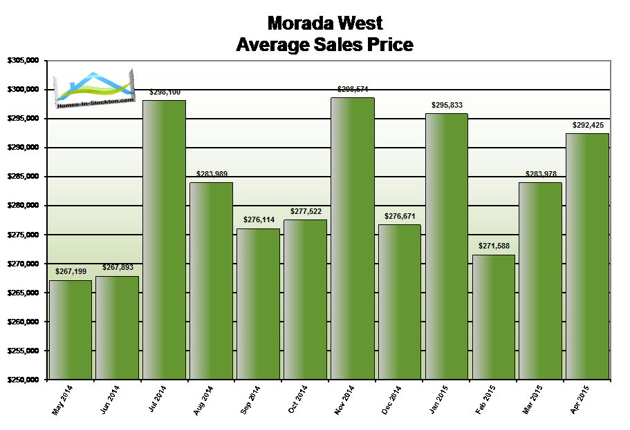 15apr-morada-west-ca-average-home-sales-price