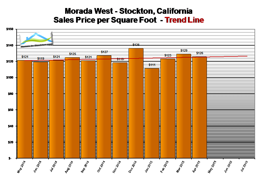 15apr-morada-west-ca-home-prices-per-square-foot