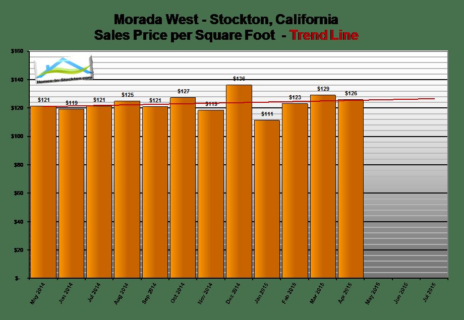 15apr-morada-west-ca-home-prices-per-square-foot