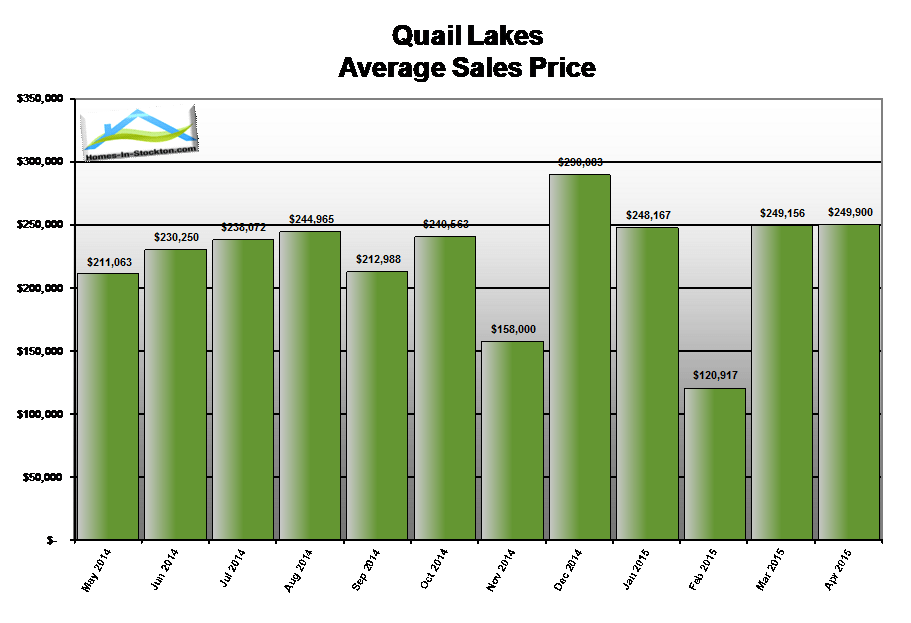 15apr-quail-lakes-ca-average-home-sales-price