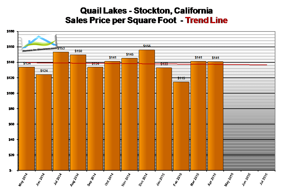 15apr-quail-lakes-ca-home-prices-per-square-foot