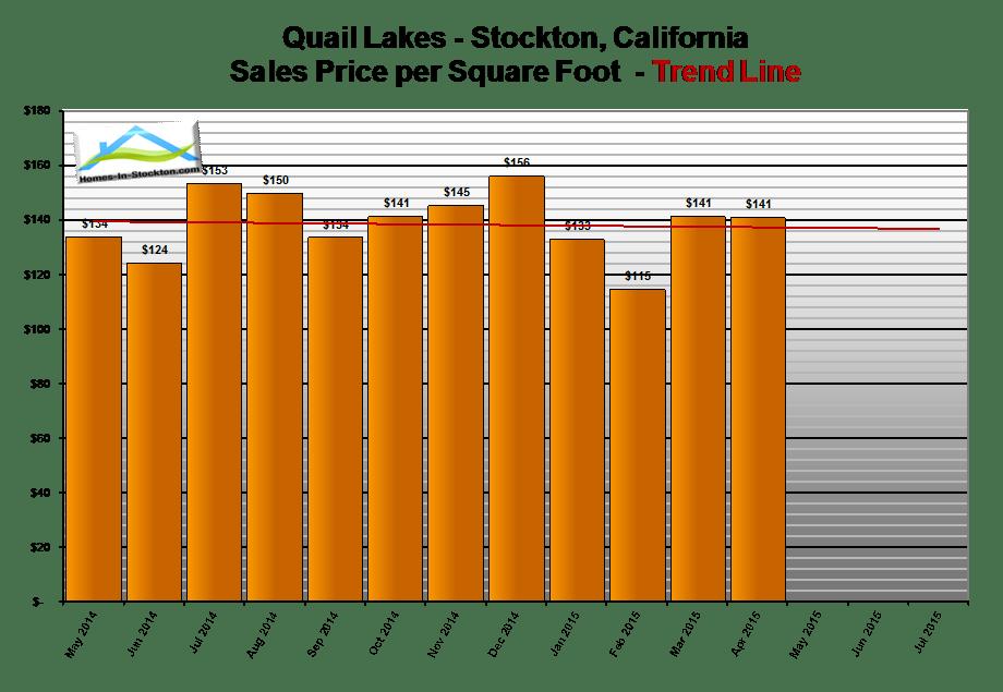 15apr-quail-lakes-ca-home-prices-per-square-foot