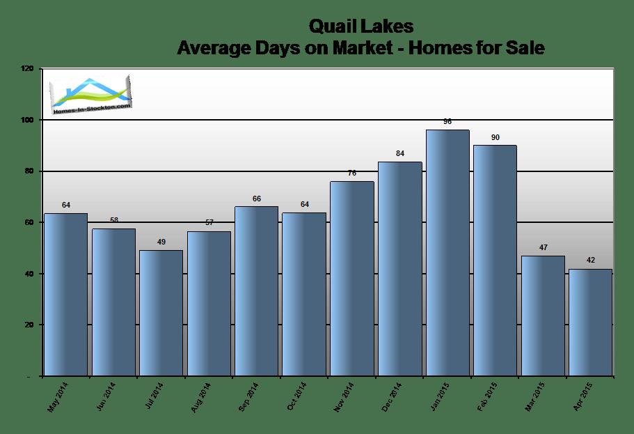 15apr-quail-lakes-ca-homes-average-days-on-market