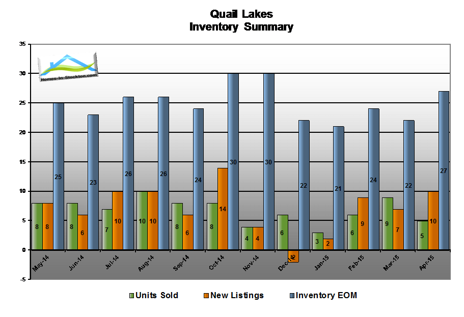 15apr-quail-lakes-ca-housing-inventory-summary