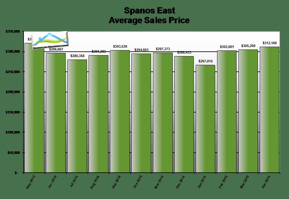 15apr-spanos-park-ca-average-home-sales-price