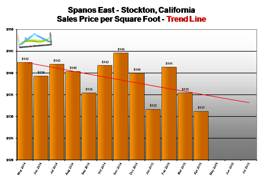 15apr-spanos-park-ca-home-prices-per-square-foot