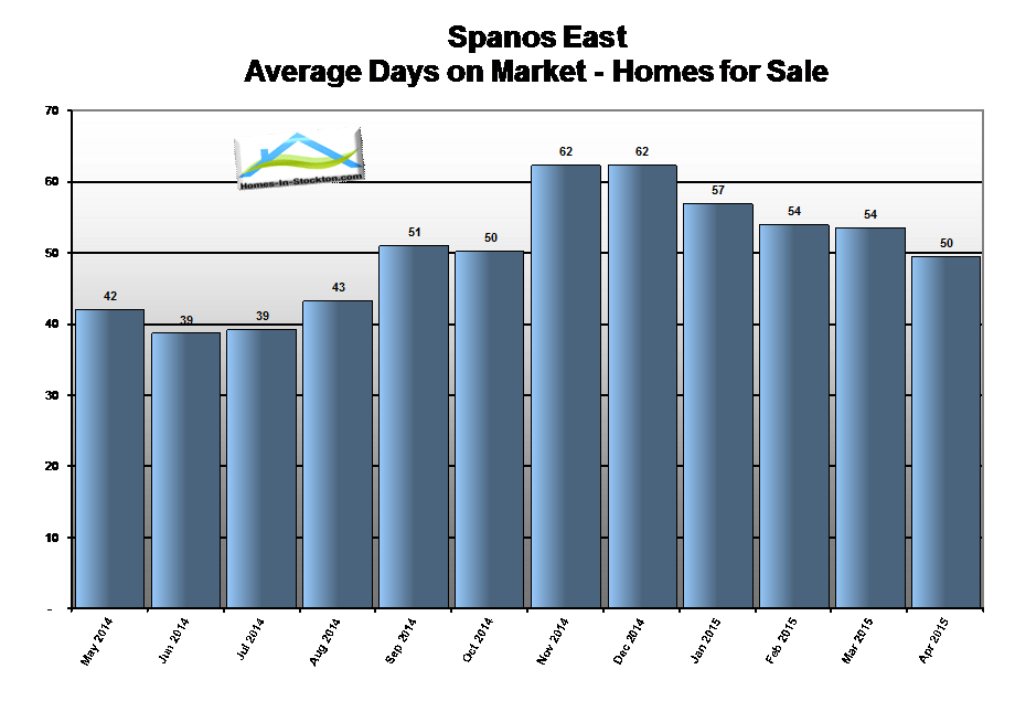 15apr-spanos-park-ca-homes-average-days-on-market