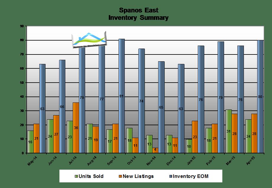 15apr-spanos-park-ca-housing-inventory-summary