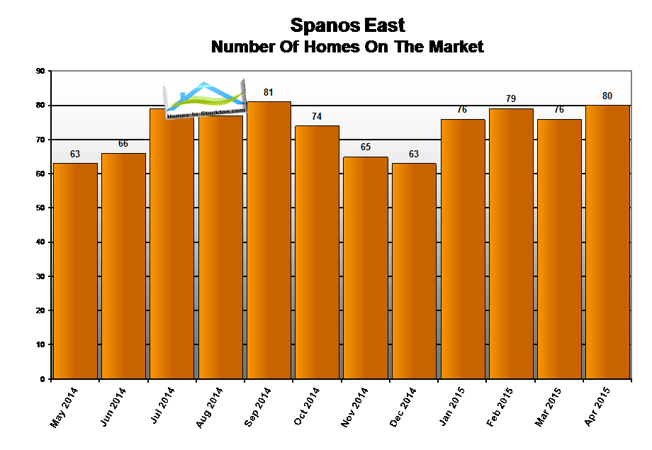 15apr-spanos-park-ca-number-homes-for-sale