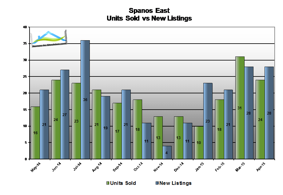 15apr-spanos-park-ca-number-homes-sold-compared-to-listed