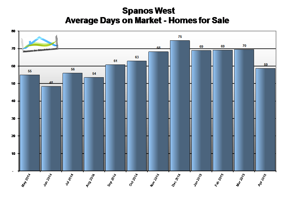 15apr-spanos-west-ca-homes-average-days-on-market