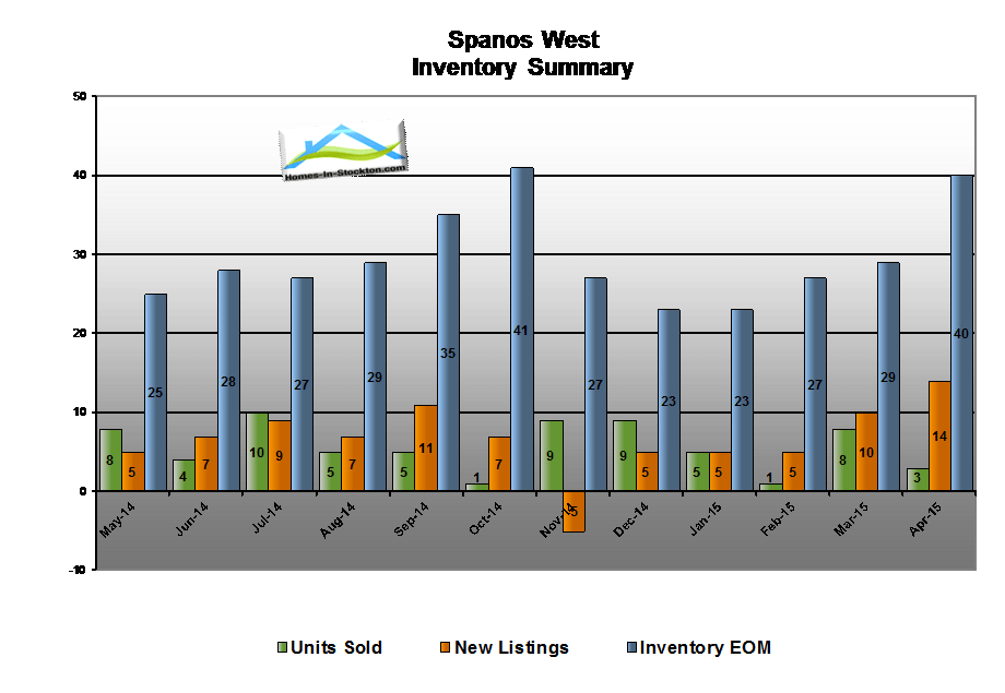 15apr-spanos-west-ca-housing-inventory-summary