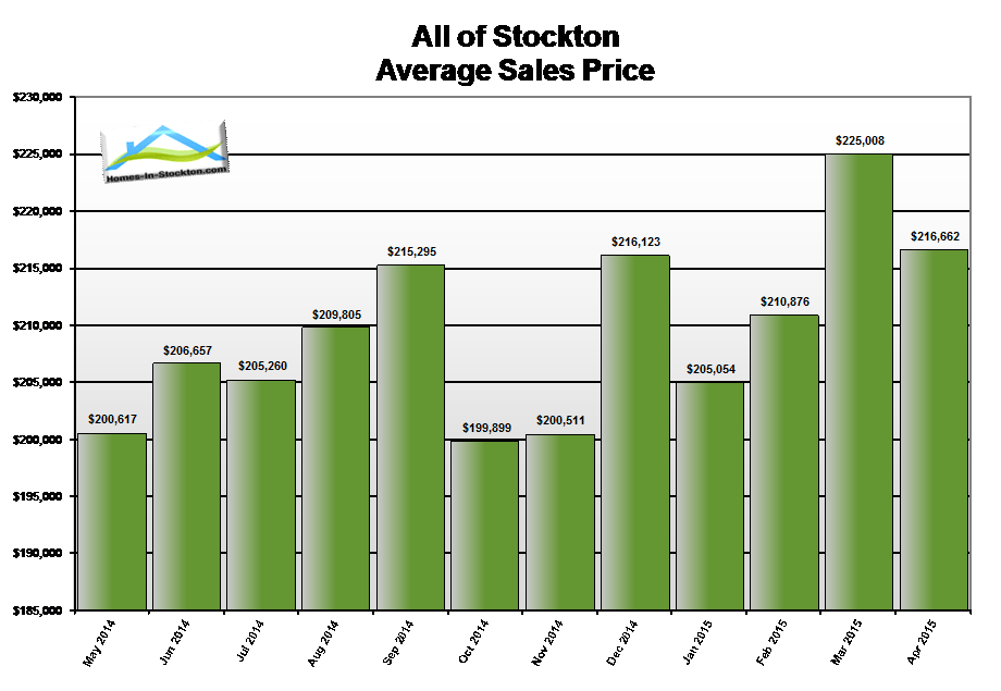 15apr-stockton-ca-average-home-sales-price