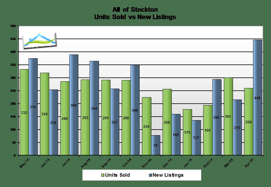 15apr-stockton-ca-homes-average-days-on-market