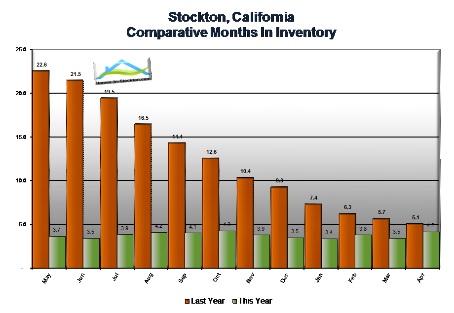 15apr-stockton-ca-number-homes-sold-compared-to-listed