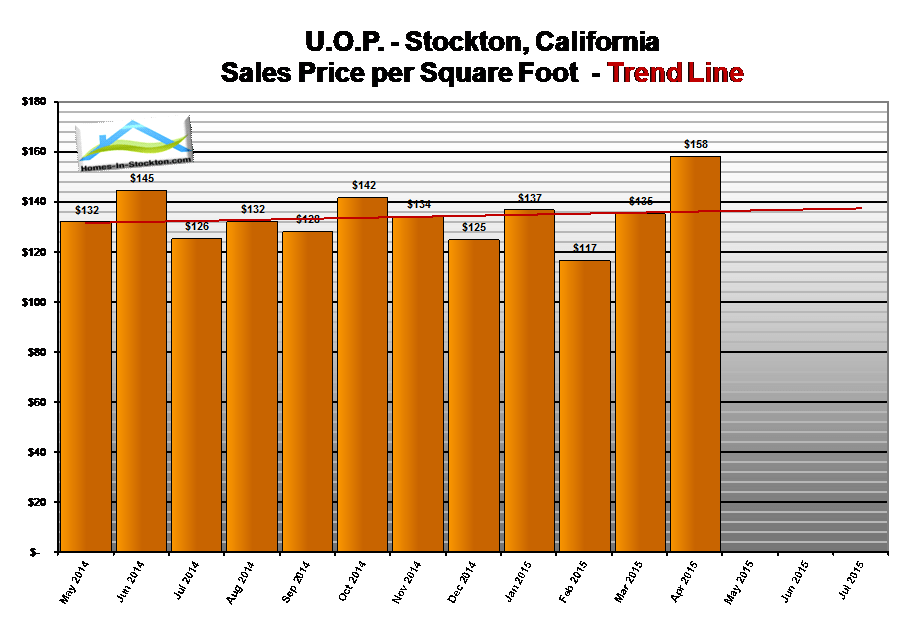 15apr-uop-ca-home-prices-per-square-foot