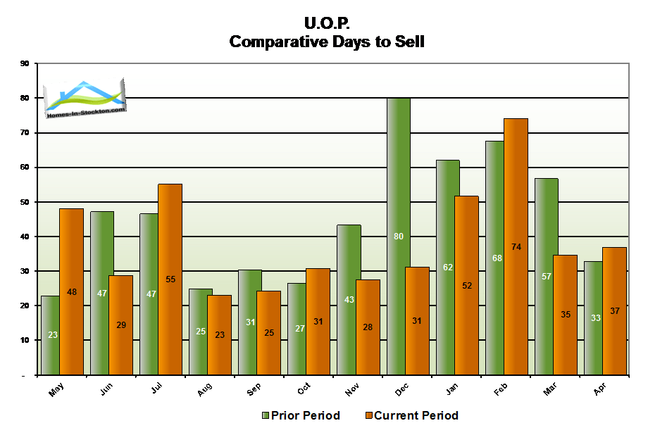 15apr-uop-ca-number-days-to-sell-home
