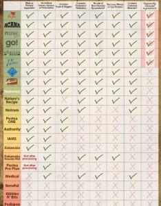 Dog food comparison chart infographic also rh blogalive