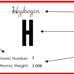 Periodic Elements Diagram Square D Transformer Wiring Table Of Cards Free Printable Element Card Example