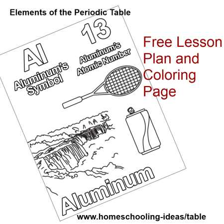 Periodic Table Lessons for Kids