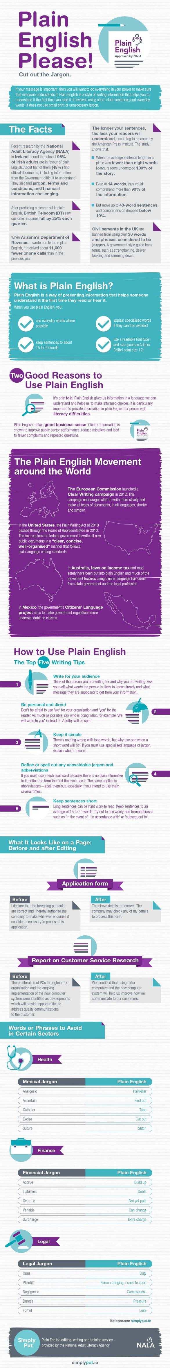Plain-English-Infographic