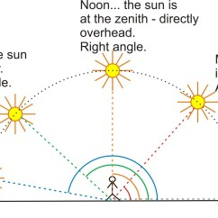 Sun Diagram Elevation Nema L6 30 Wiring Rays Lines And Segments Homework Resource Content