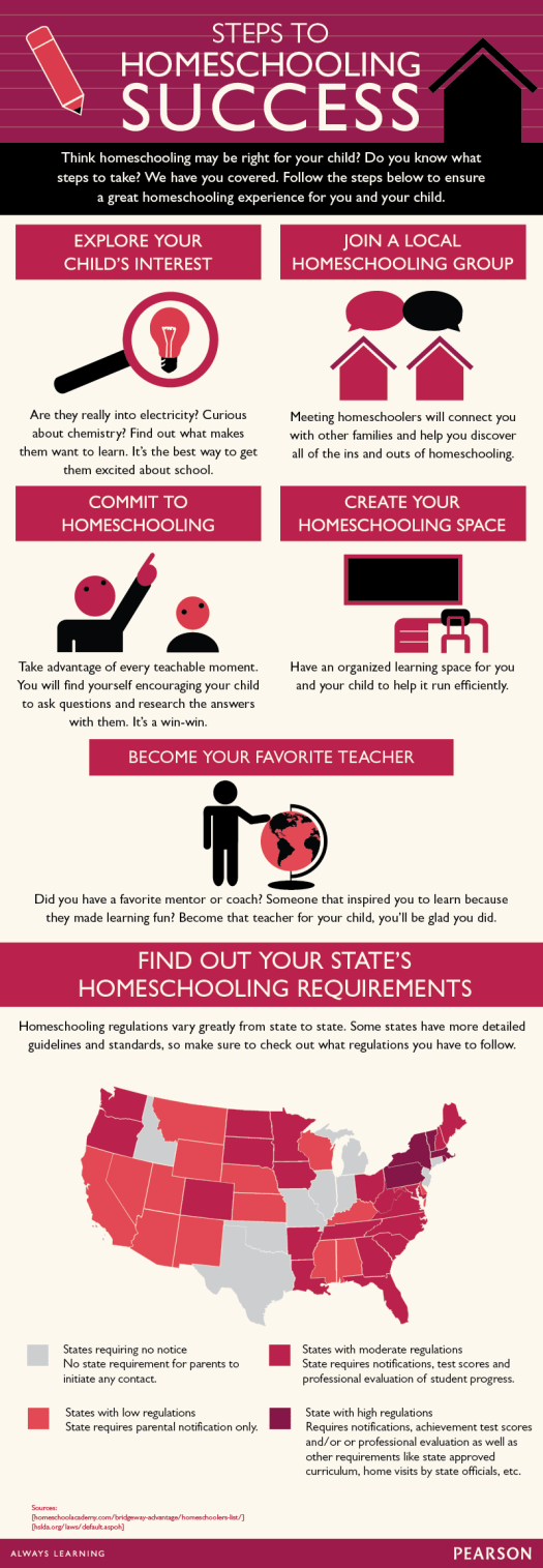 Steps to Homeschool Success