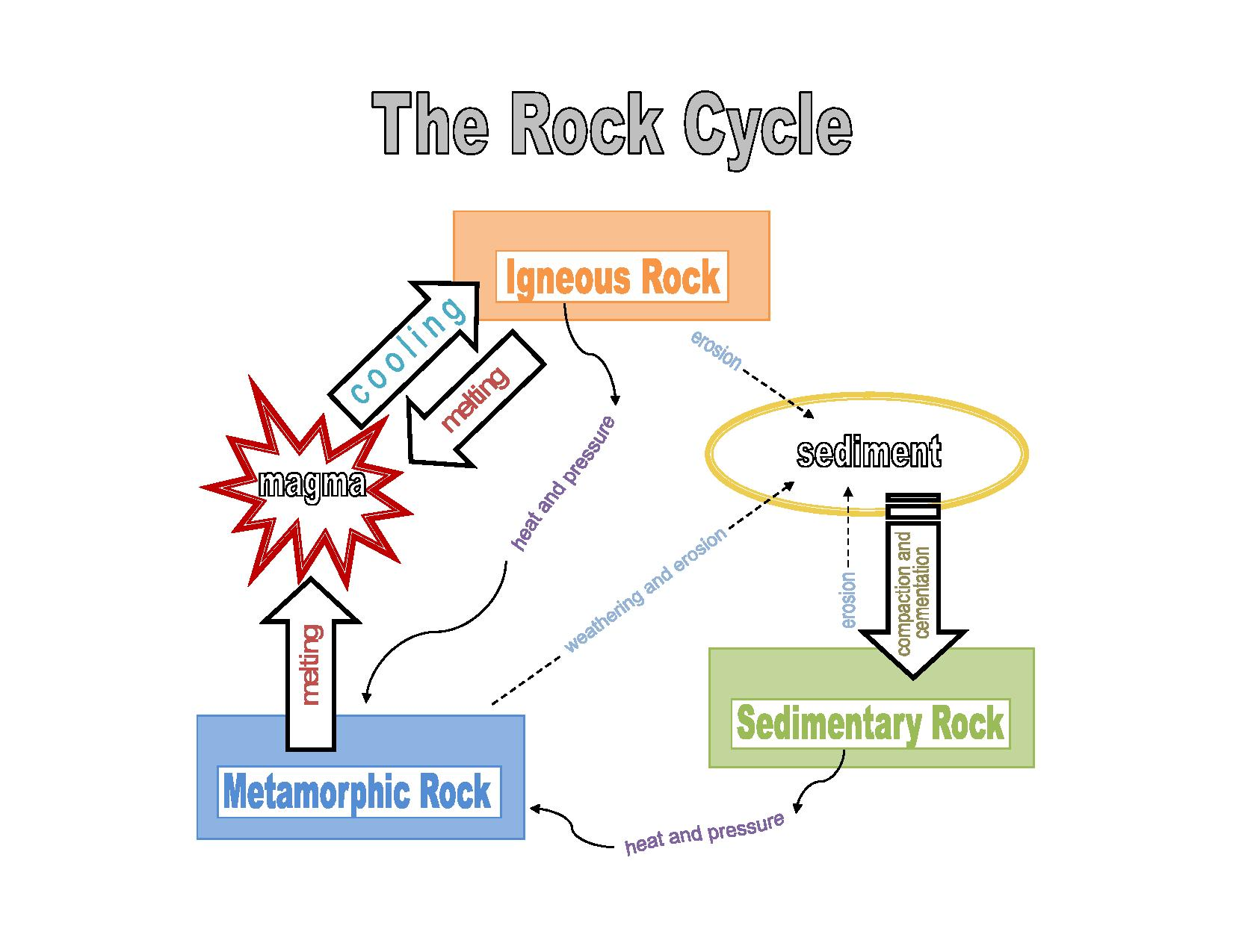 hight resolution of rock cycle steps
