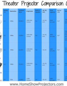 also home theater projector comparison chart for rh homeshowprojectors