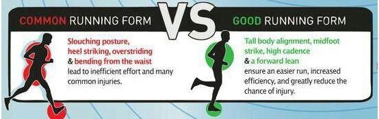 running form graphic