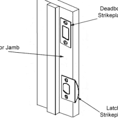 Door Hardware Diagram Ups Inverter Wiring Glossary Of Terms Homestead Strikeplates
