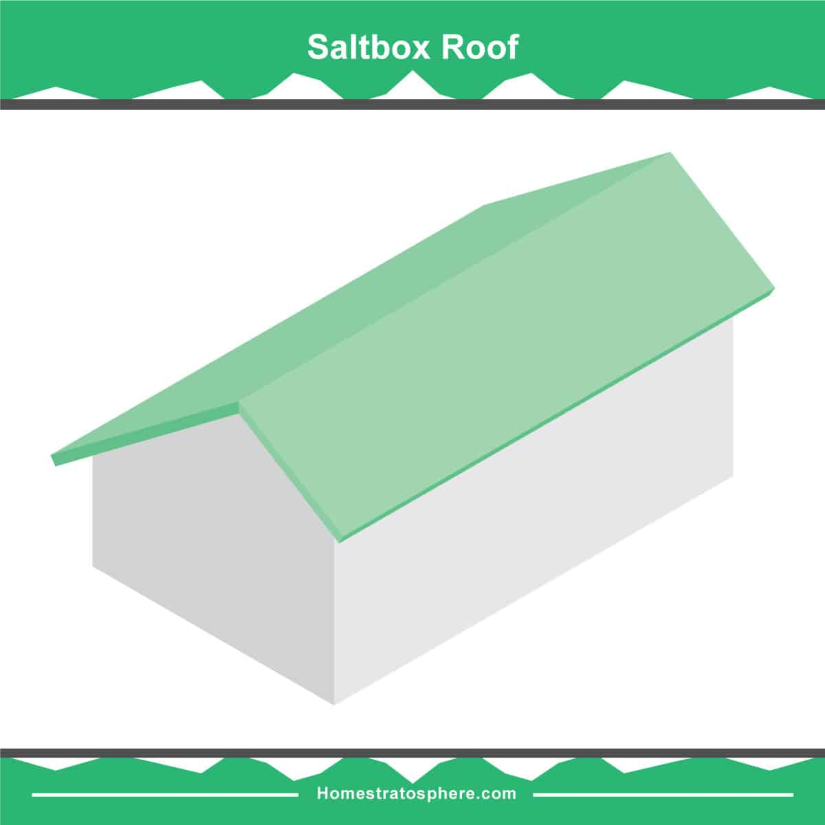 hight resolution of saltbox roof diagram