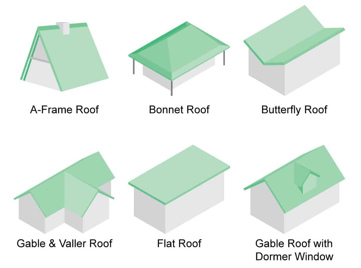 hight resolution of roof styles and designs featured image chart