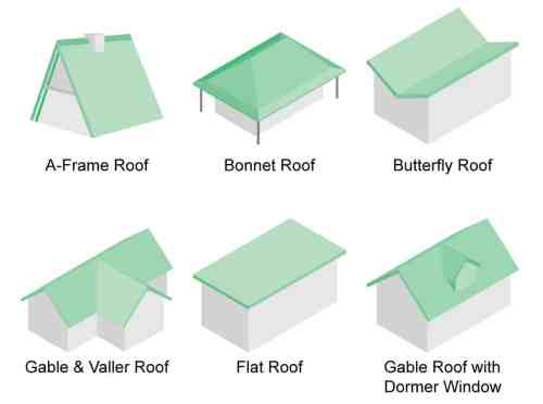 small resolution of roof styles and designs featured image chart