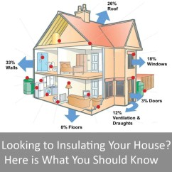 House Insulation Diagram Auto Wiring Legend 4 Types Of For Your Pros Cons Home Stratosphere Heat Escaping The
