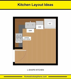 10 Kitchen Layouts & 6 Dimension Diagrams (2019)