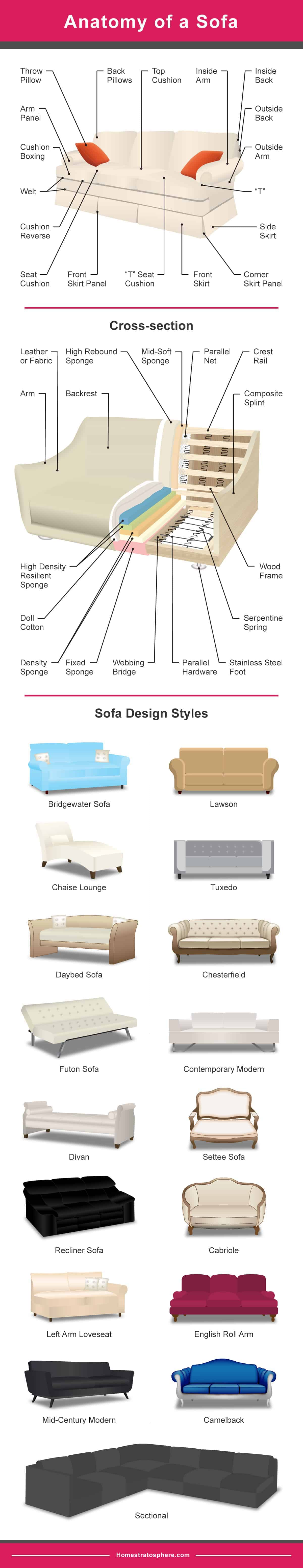different types of sofas durham one piece sofa slipcover 20 couches explained with pictures diagram setting out the and anatomy a
