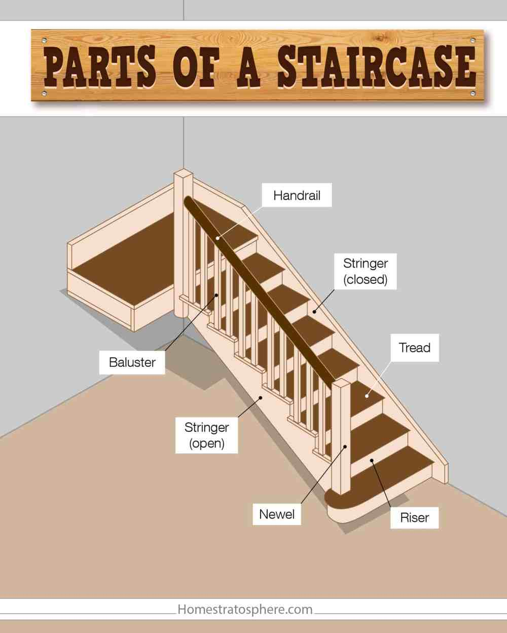 medium resolution of parts of a staircase illustrated diagram symbol of staircase diagram of staircase