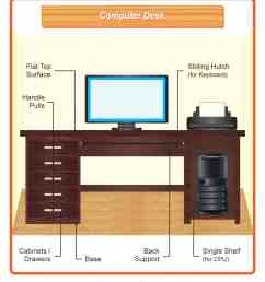 diagram showing the different parts of a standard computer desk  [ 1200 x 1400 Pixel ]