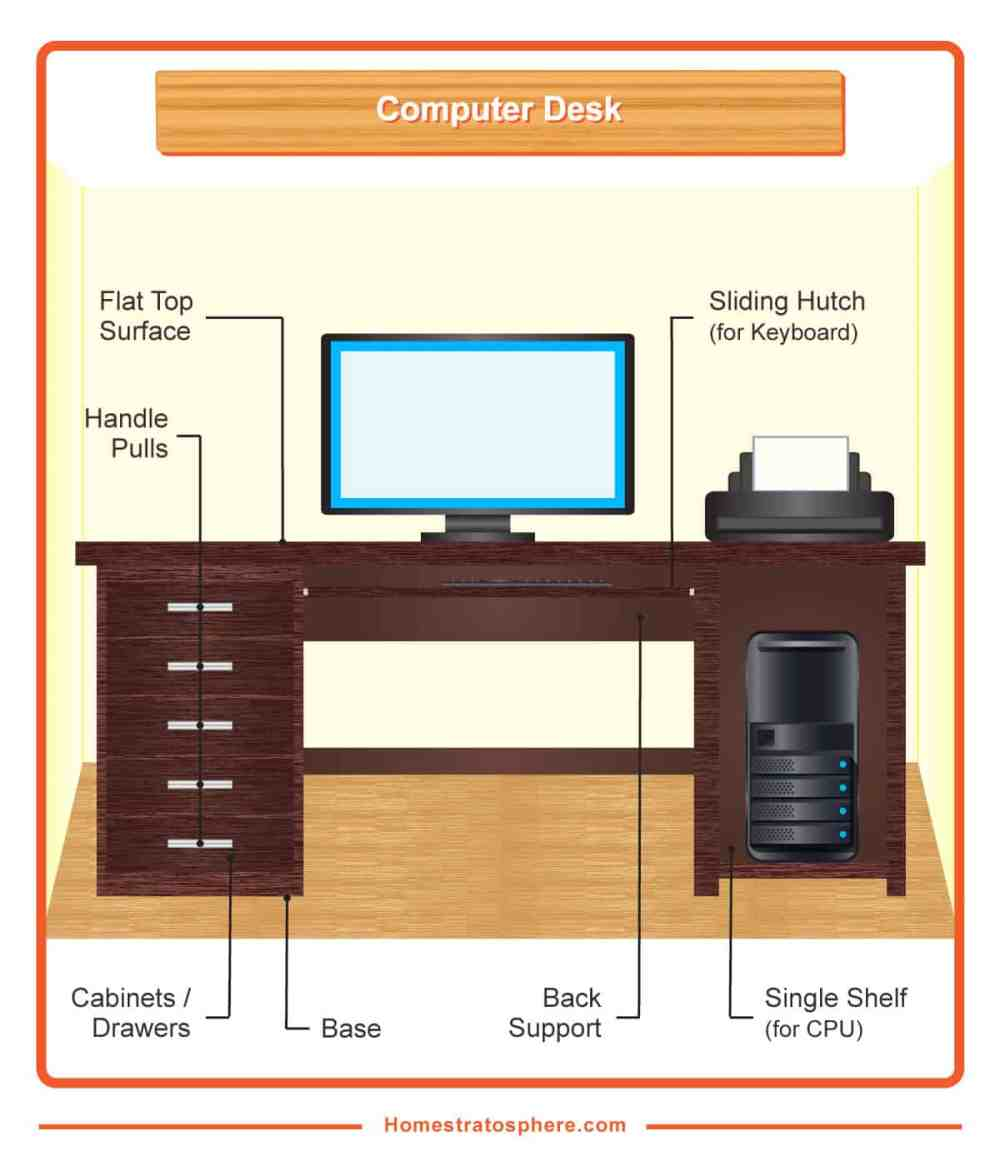 medium resolution of diagram showing the different parts of a standard computer desk