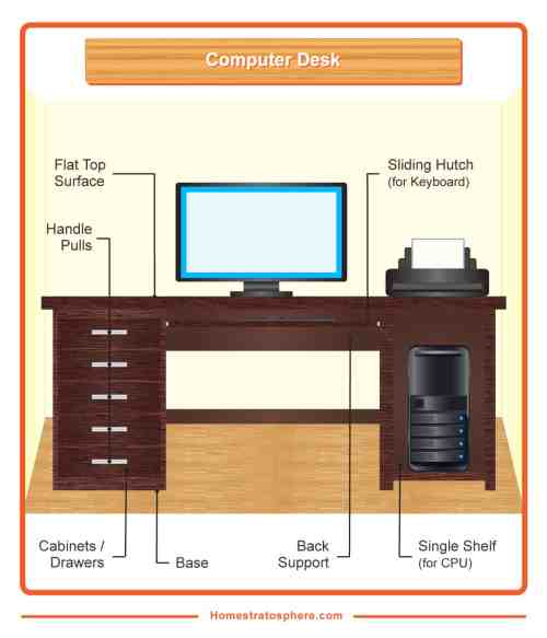 small resolution of diagram showing the different parts of a standard computer desk