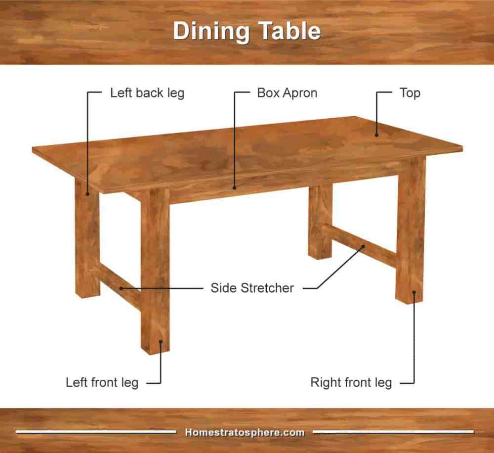 medium resolution of parts of a table dining room and coffee table diagrams dining table construction dining table diagram