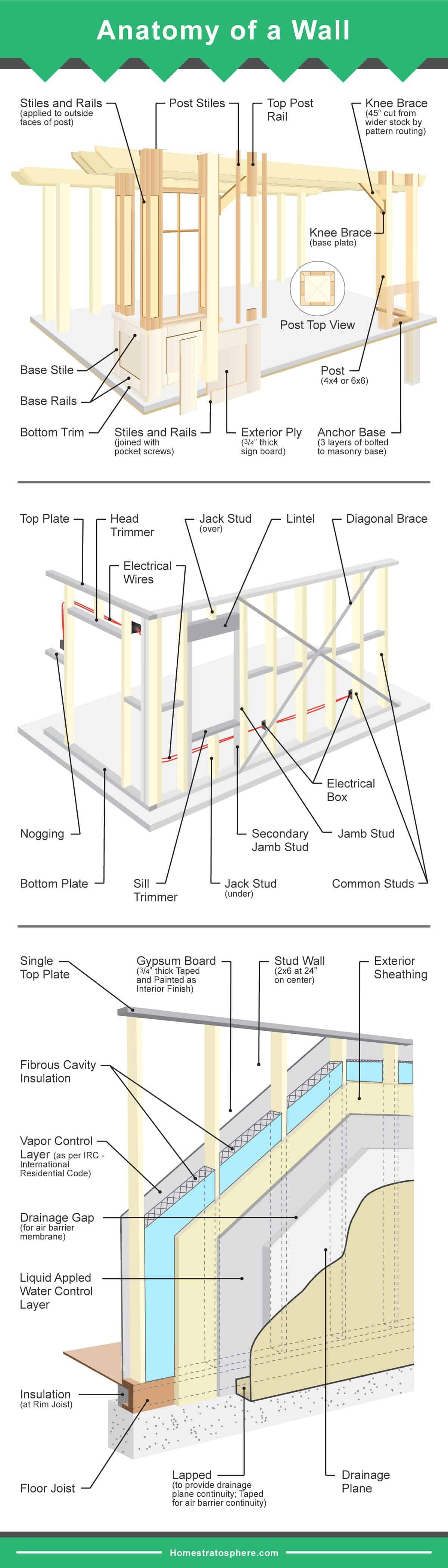 house insulation diagram plantar fasciitis parts of a wall 3 diagrams framed and layers